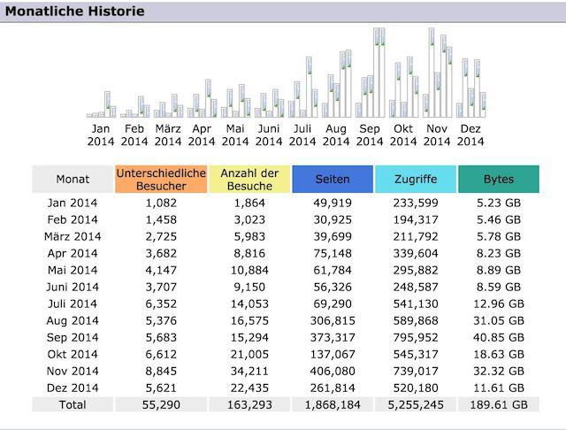 Statistik-2014
