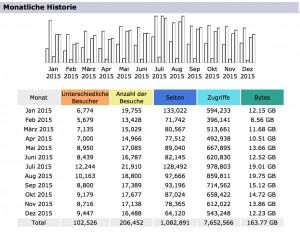 Auszeitnomaden Statistik 2015