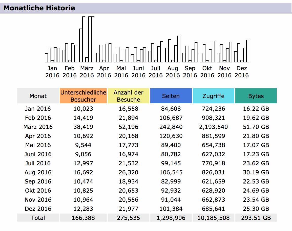 Statistik-2016
